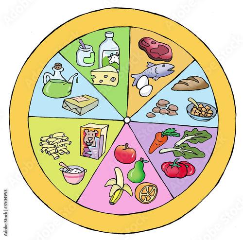rueda alimenticia