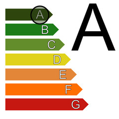 Classe énergie A (étiquette, classement)