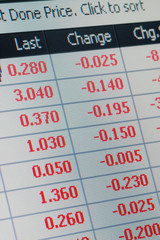 Monitor screen showing stock prices falling across board.
