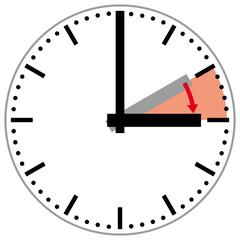 Zeitumstellung