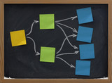 sticky notes on blackboard mind map or diagram poster