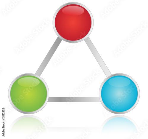 Process Triangle
