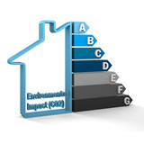 Building Environmental Impact (CO2) Rating poster