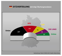Sitzverteilung Bundestag (Hochrechnung)