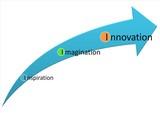 Inspiration Imagination Innovation poster