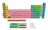 Periodic table 3D english poster