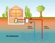 Wärmepumpe Grundwasser