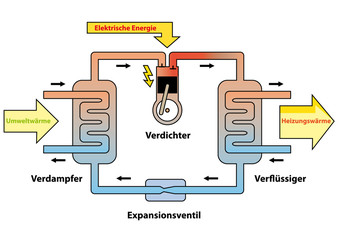 Wärmepumpe Funktionsweise
