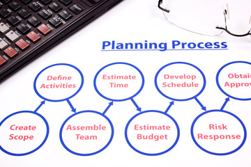 closeup of planning process flowchart