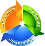 Fototapety Arrow Motivation-Teamwork-Innovation