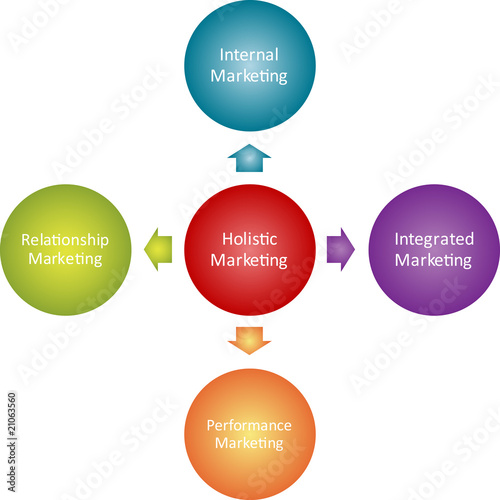 Holistic marketing business diagram
