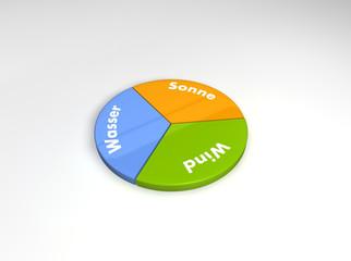 Ökologische Diagramm