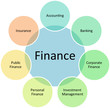 Finance classification business diagram