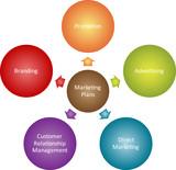 Marketing plans business diagram