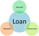 Loan types business diagram poster