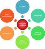 Marketing literature business diagram