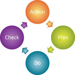 Action plan business diagram
