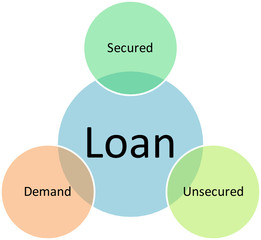 Loan types business diagram