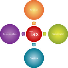.Tax goals business diagram