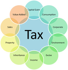 Tax types business diagram