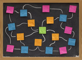 blank flowchart or mind map poster