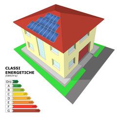Prestazioni energetiche edifici