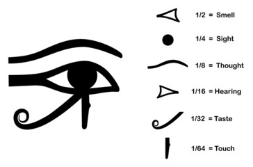 The Eye of Horus divided into the six senses
