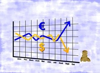 Fin de parité dollar/euro