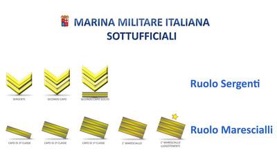 Marina Militare - Gradi Ruolo Sottufficiali