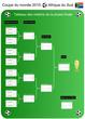 Coupe du monde de foot 2010 - Tableau des matchs (phase finale)
