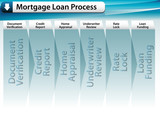 Mortgage Loan Process poster