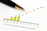 Analyze the trend in product safety in a chart poster