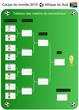 Coupe du monde de foot 2010 - Tableau des 8emes de finale