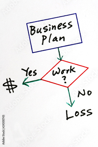 Determine the business to make profit or lose money