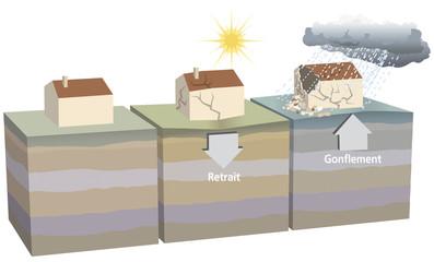 Mouvements de terrain - Retrait-gonflement des argiles