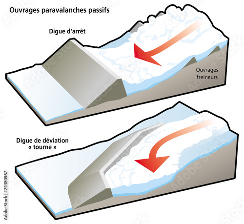 Avalanches - Protections : digues et tournes