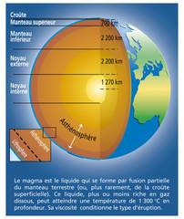 Volcanisme - La structure de la Terre [lég.]