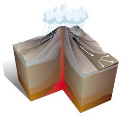 Volcanisme - Lahar, coulée boueuse
