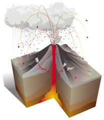 Volcanisme - Eruption et tephras