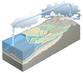 Terre - Cycle de l'eau et érosion