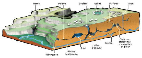 Géologie - Les formations karstiques  [lég]