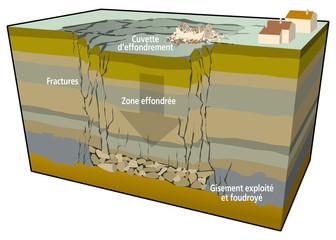 Risque minier - Effondrement généralisé [légendée]