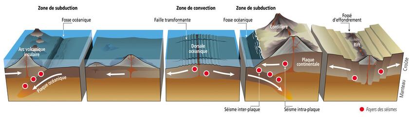 Séismes et tectonique des plaques [légende]