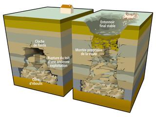 Risque minier - Éboulement : le fontis [légende]