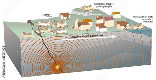 Leinwandbild Motiv Séismes - Effet de sites, rôle du sous-sol