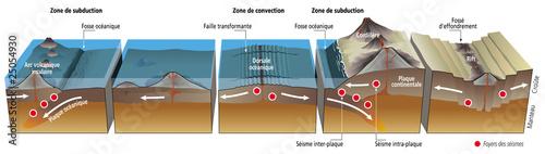 Leinwandbild Motiv Séismes et tectonique des plaques [légende]