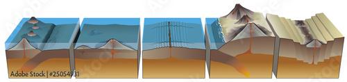 Leinwandbild Motiv Séismes et tectonique des plaques