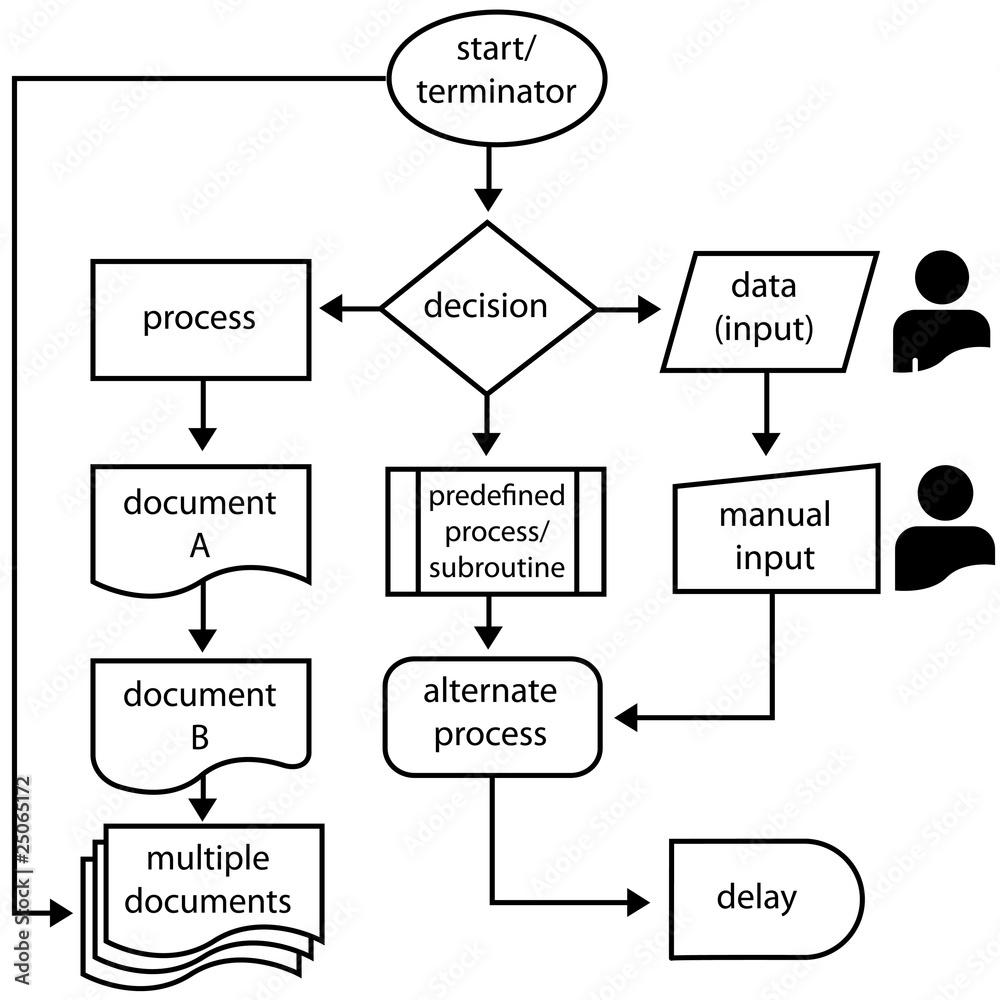 Flowchart symbols flow arrows programming process wall sticker flowchart symbols flow arrows programming process wall sticker biocorpaavc Gallery