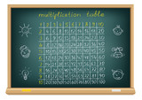 Fototapety board multiplication table