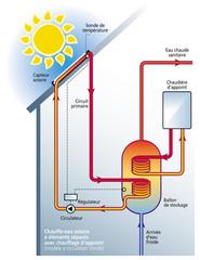 Chauffage solaire - Principe